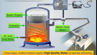 Explanation of Boiler Feed Water & Its Treatment | Engineering Chemistry